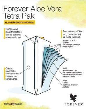 Forever Aloe Vera Tetra Pak